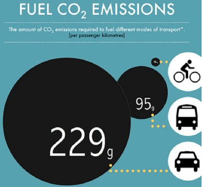 CO2 emissions infographic